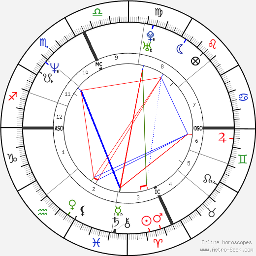 Bill Romanowski astro natal birth chart, Bill Romanowski horoscope, astrology