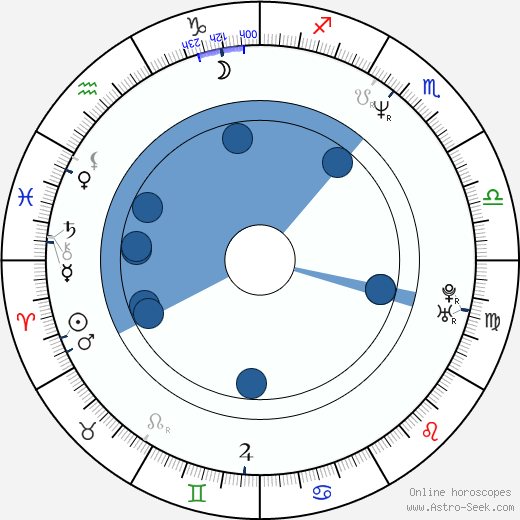 Billy Lockwood wikipedia, horoscope, astrology, instagram