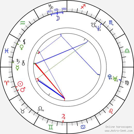 Billy Lockwood birth chart, Billy Lockwood astro natal horoscope, astrology