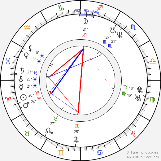 Brad William Henke birth chart, biography, wikipedia 2018, 2019