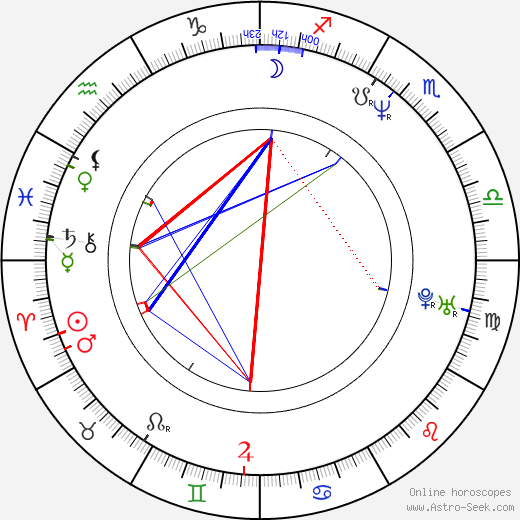 Brad William Henke astro natal birth chart, Brad William Henke horoscope, astrology