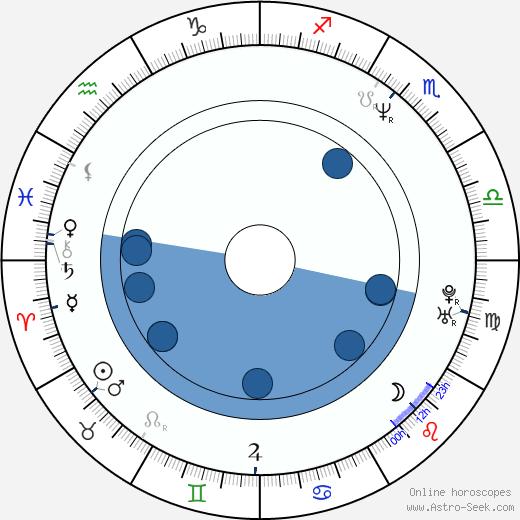 Con Schell wikipedia, horoscope, astrology, instagram