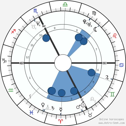 Cristina Lanzoni wikipedia, horoscope, astrology, instagram