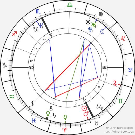Cristina Lanzoni день рождения гороскоп, Cristina Lanzoni Натальная карта онлайн