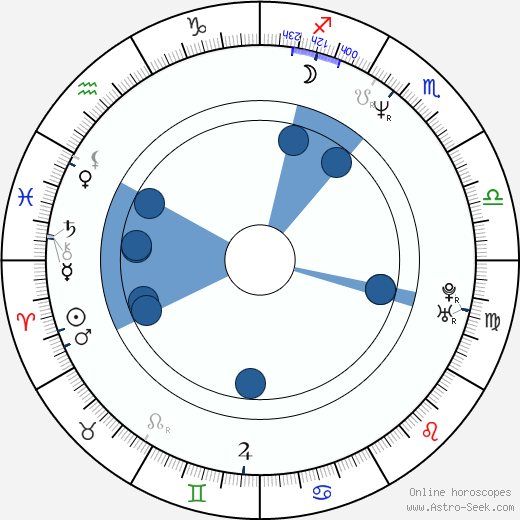 Cynthia Nixon wikipedia, horoscope, astrology, instagram