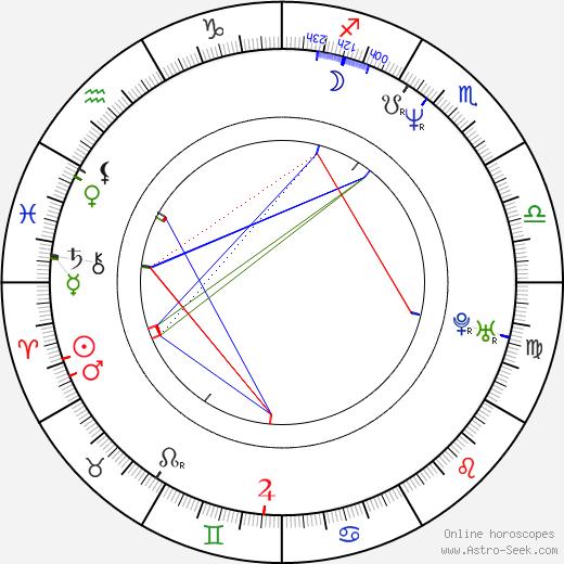 Cynthia Nixon astro natal birth chart, Cynthia Nixon horoscope, astrology