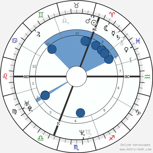 Daniela Nardini wikipedia, horoscope, astrology, instagram