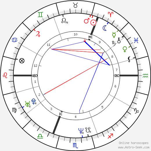 Daniela Nardini tema natale, oroscopo, Daniela Nardini oroscopi gratuiti, astrologia
