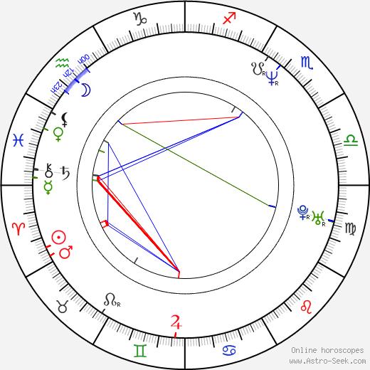 David Justice день рождения гороскоп, David Justice Натальная карта онлайн