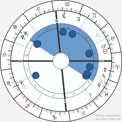 Didier Gustin wikipedia, horoscope, astrology, instagram