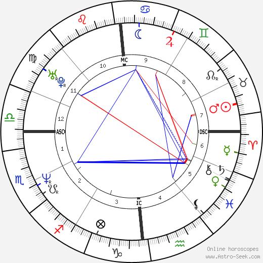 Didier Gustin день рождения гороскоп, Didier Gustin Натальная карта онлайн