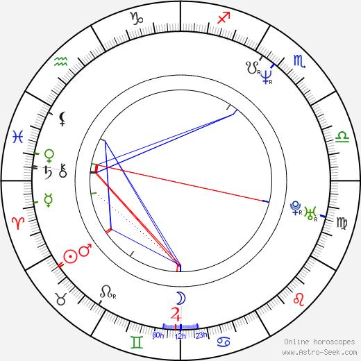 Francis Fulton-Smith birth chart, Francis Fulton-Smith astro natal horoscope, astrology