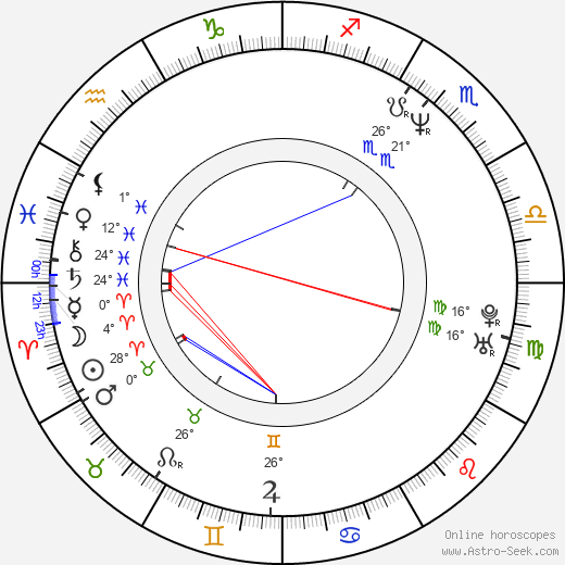 Frederick Weller birth chart, biography, wikipedia 2019, 2020