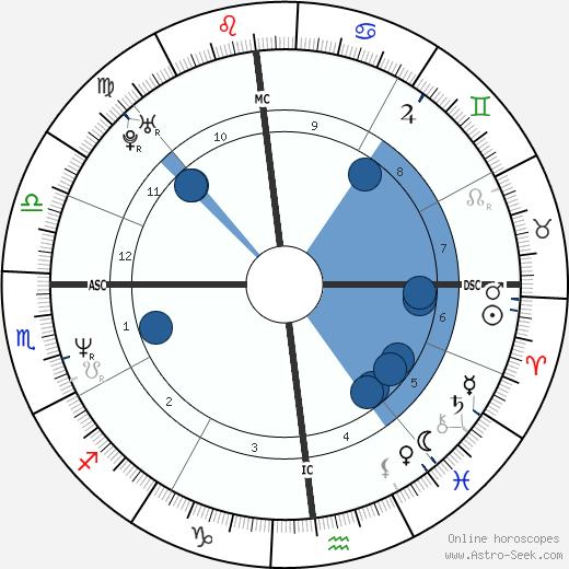 Gerard Dewan wikipedia, horoscope, astrology, instagram