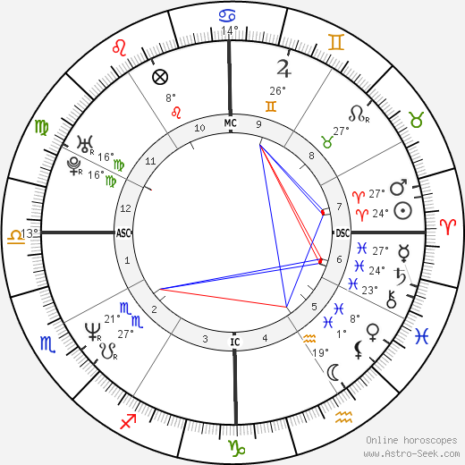 Greg Maddux birth chart, biography, wikipedia 2018, 2019