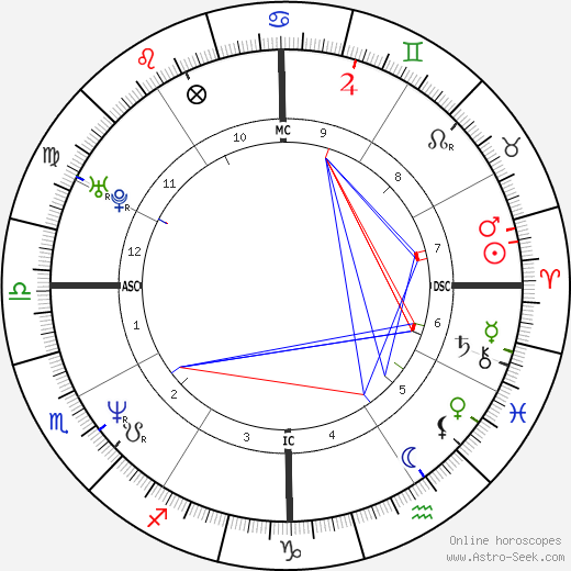 Greg Maddux astro natal birth chart, Greg Maddux horoscope, astrology