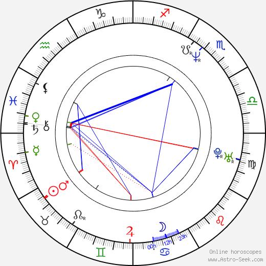 Heather Rattray день рождения гороскоп, Heather Rattray Натальная карта онлайн