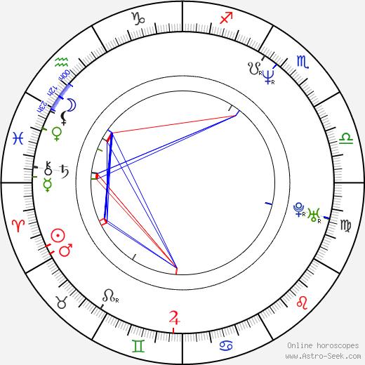 Igor Bareš день рождения гороскоп, Igor Bareš Натальная карта онлайн