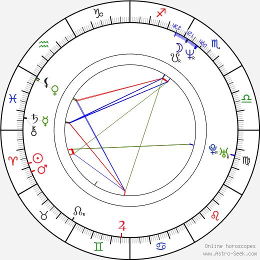 Iveta Bartošová astro natal birth chart, Iveta Bartošová horoscope, astrology