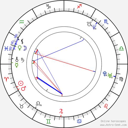 Jasna Djuricic astro natal birth chart, Jasna Djuricic horoscope, astrology