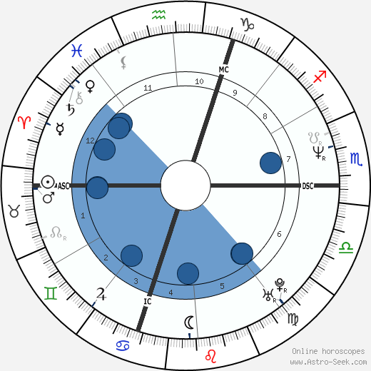 Jean-Luc Cretier wikipedia, horoscope, astrology, instagram