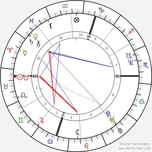 Жан-Люк Кретье Jean-Luc Cretier день рождения гороскоп, Jean-Luc Cretier Натальная карта онлайн