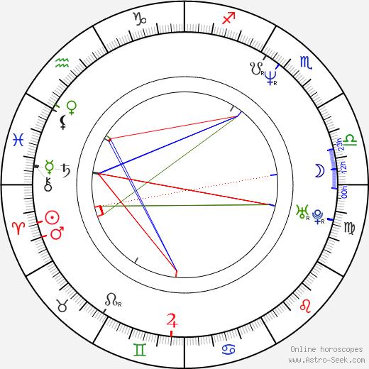 John Sjogren день рождения гороскоп, John Sjogren Натальная карта онлайн