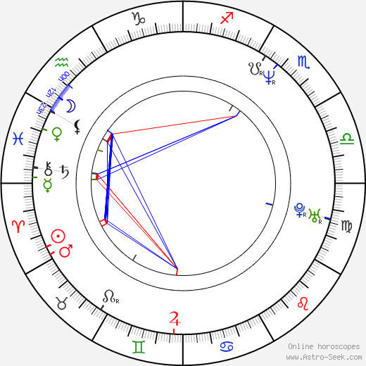 Josef Šutara birth chart, Josef Šutara astro natal horoscope, astrology