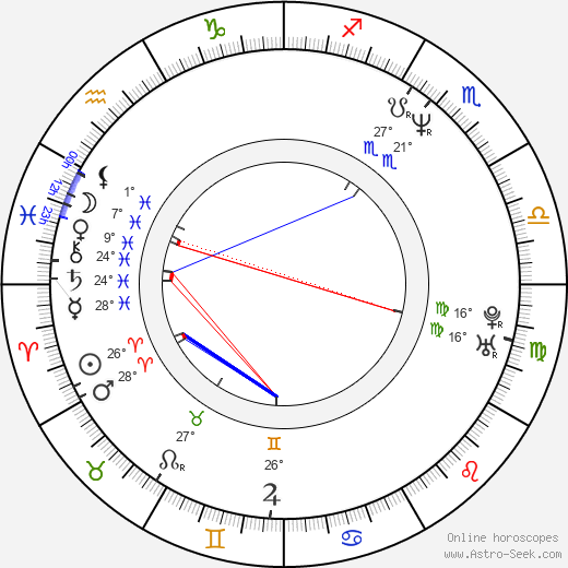 Kai Wiesinger birth chart, biography, wikipedia 2019, 2020