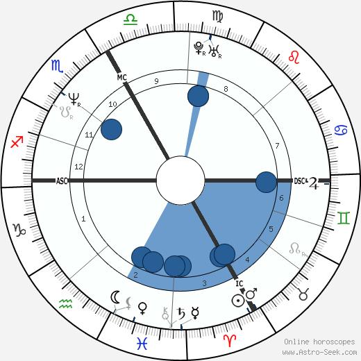 Laurent Bourgnon wikipedia, horoscope, astrology, instagram