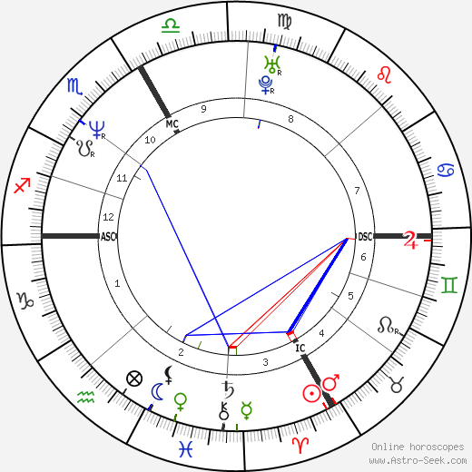 Laurent Bourgnon день рождения гороскоп, Laurent Bourgnon Натальная карта онлайн