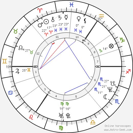 Lucie Bílá birth chart, biography, wikipedia 2019, 2020