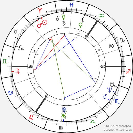 Lucie Bílá astro natal birth chart, Lucie Bílá horoscope, astrology