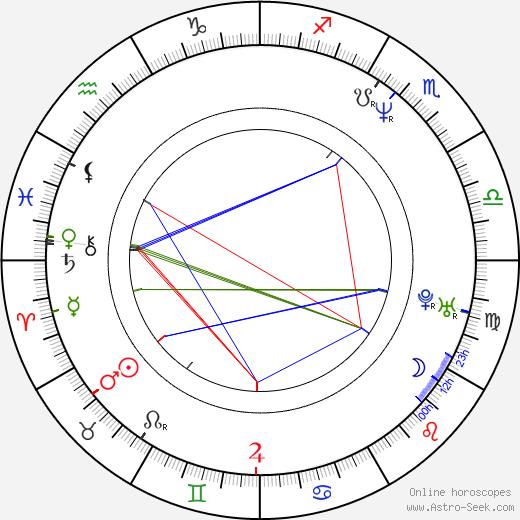 Luděk Dřízhal astro natal birth chart, Luděk Dřízhal horoscope, astrology