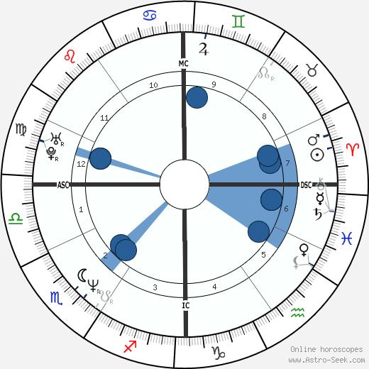 Margherita Zalaffi wikipedia, horoscope, astrology, instagram