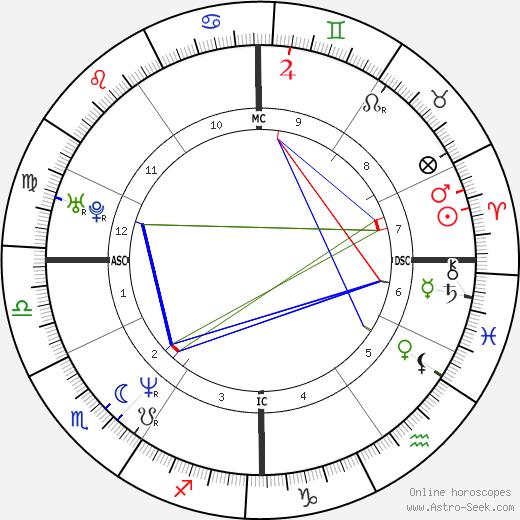 Margherita Zalaffi tema natale, oroscopo, Margherita Zalaffi oroscopi gratuiti, astrologia
