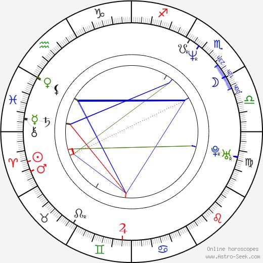 Maria Rådsten birth chart, Maria Rådsten astro natal horoscope, astrology
