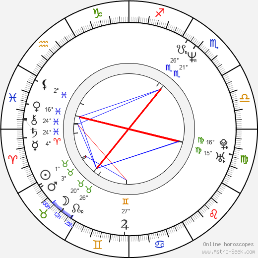 Martina Adamcová birth chart, biography, wikipedia 2019, 2020