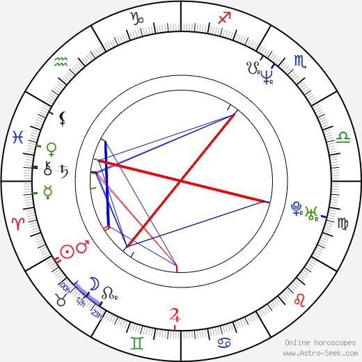 Martina Adamcová astro natal birth chart, Martina Adamcová horoscope, astrology
