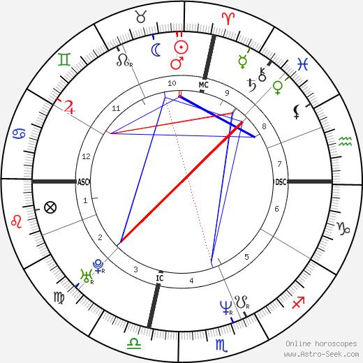 Michael Franti tema natale, oroscopo, Michael Franti oroscopi gratuiti, astrologia
