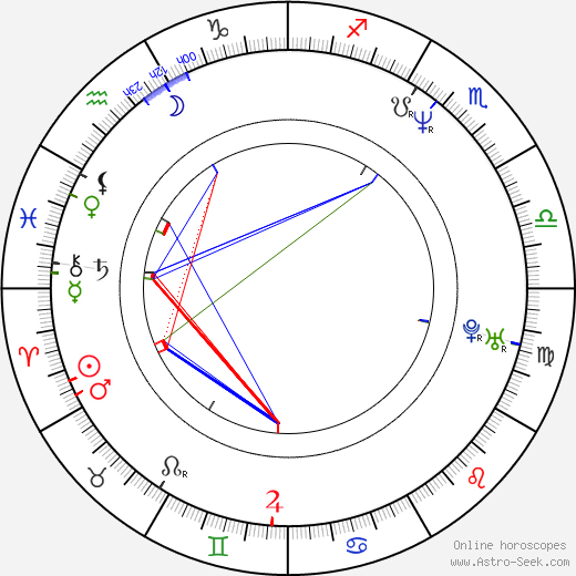 Mignon Remé birth chart, Mignon Remé astro natal horoscope, astrology