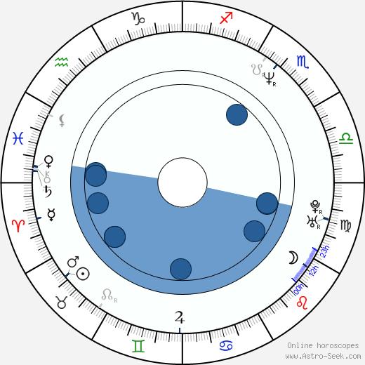 Phil Tufnell wikipedia, horoscope, astrology, instagram