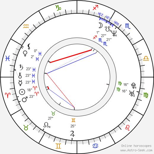Robin Wright Penn birth chart, biography, wikipedia 2018, 2019