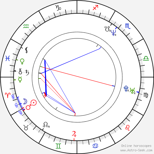 Romana Julinová birth chart, Romana Julinová astro natal horoscope, astrology