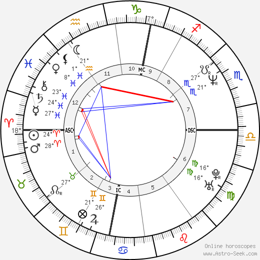 Samantha Fox birth chart, biography, wikipedia 2019, 2020