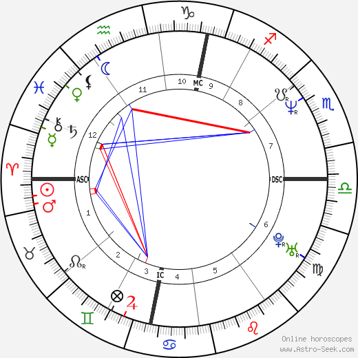 Samantha Fox birth chart, Samantha Fox astro natal horoscope, astrology
