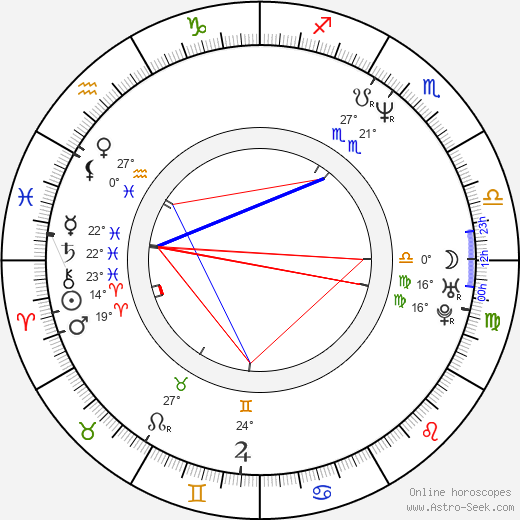 Sandra Nettelbeck birth chart, biography, wikipedia 2017, 2018