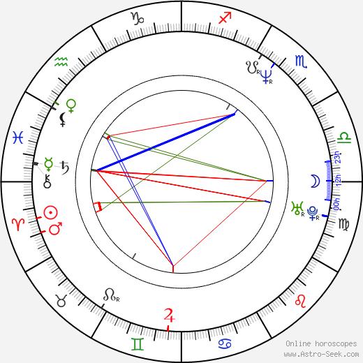 Sandra Nettelbeck astro natal birth chart, Sandra Nettelbeck horoscope, astrology