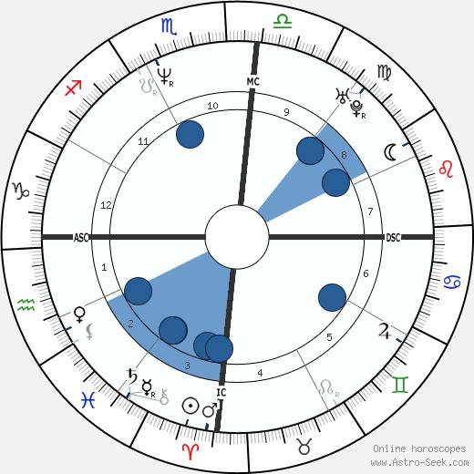 Supla wikipedia, horoscope, astrology, instagram