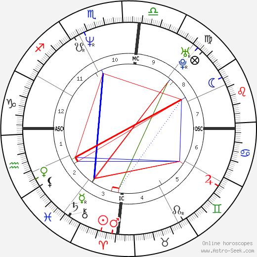 Supla tema natale, oroscopo, Supla oroscopi gratuiti, astrologia